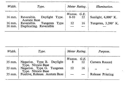 Filmprojektoren & Filme Verantwortlich 16mm Privatfilm Um 1930 Aufnahmen Berlin Wannsee Und Potsdam Sanssouci #13