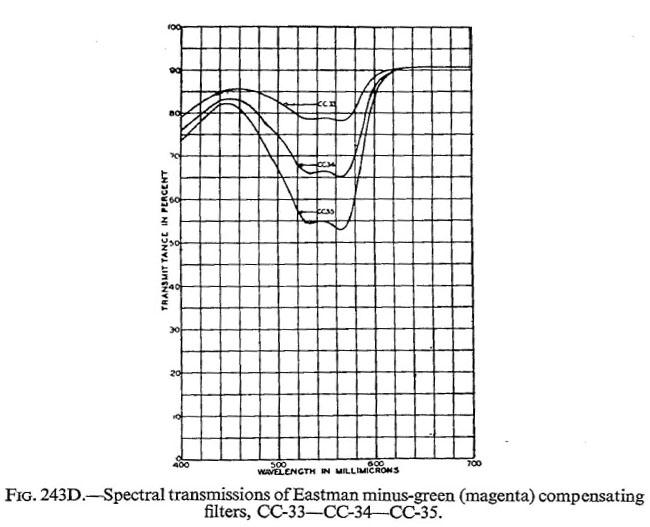 Cornwell-Clyne_Kodachrome reversal_1951-17