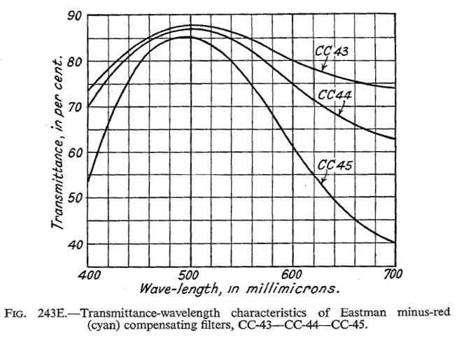 Cornwell-Clyne_Kodachrome reversal_1951-18