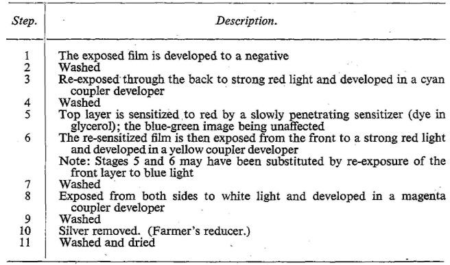 Cornwell-Clyne_Kodachrome reversal_1951-3