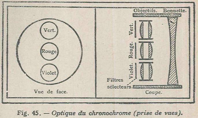 Coustet_Gaumont Chronochrome_1921-2