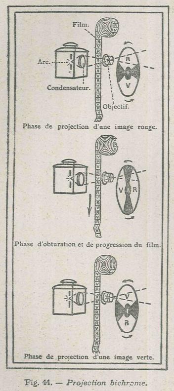 Coustet_Gaumont Chronochrome_1921-4