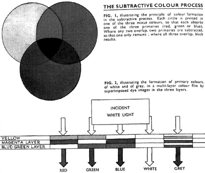 Davies_Kodachrome revearsal_1936-1