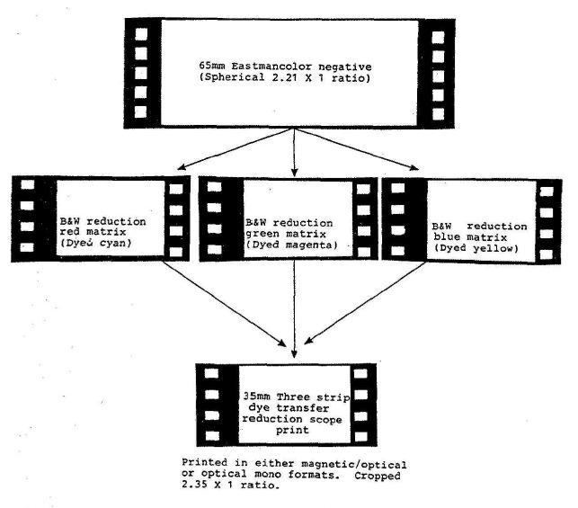 Matchless (1967) | Timeline of Historical Film Colors