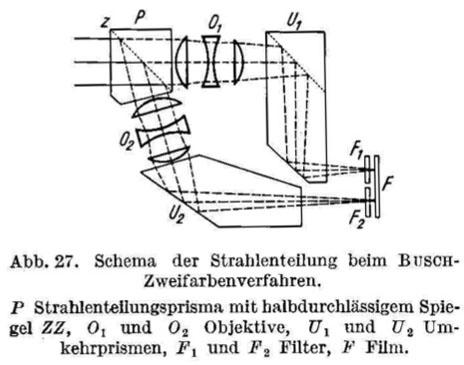 Heymer_Busch Process_1943