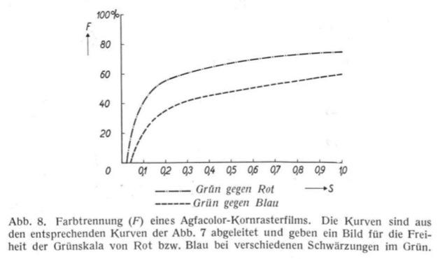 Agfacolor lenticular / Agfacolor Linsenrasterfilm | Timeline of ...