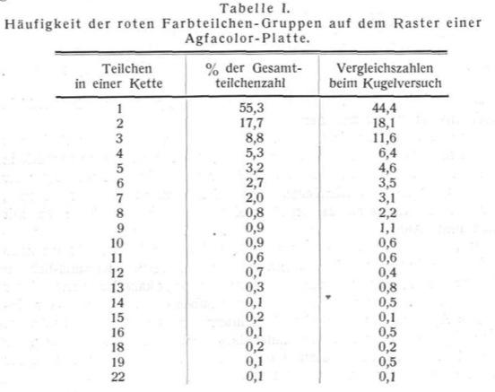Heymer_Kodacolor_1933_tab