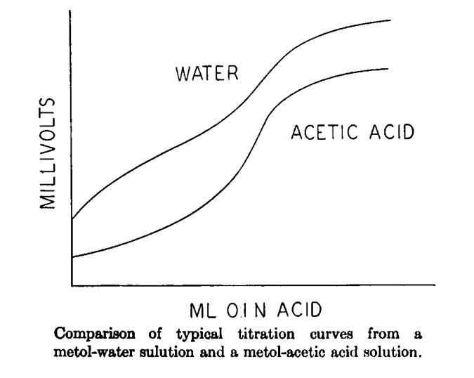 Ansco Color Negative Positive Process Timeline Of