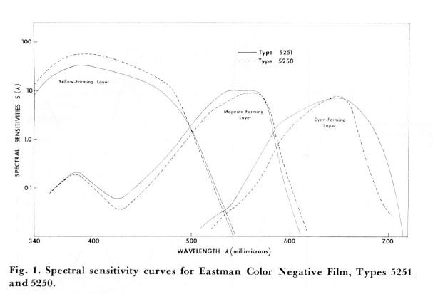Kisner_Eastmancolor_1962-1