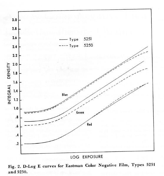 Eastman Color | Timeline of Historical Film Colors