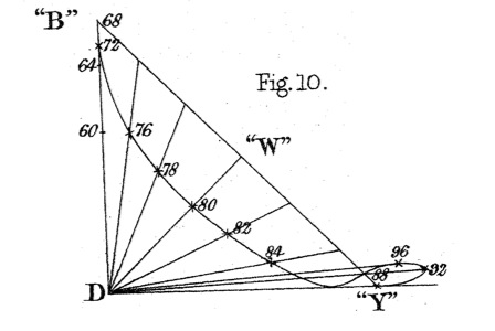 Maxwell_ColorTheory_1860_Fig10