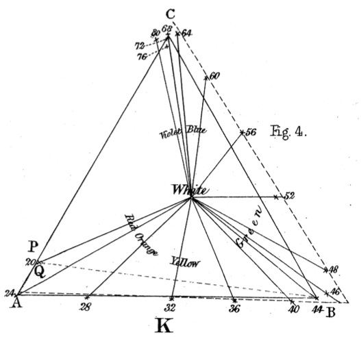 Maxwell_ColorTheory_1860_Fig4