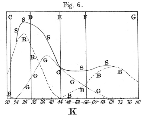 Maxwell_ColorTheory_1860_Fig6