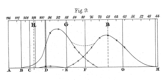 Maxwell_ColorTheory_1860_Fig9
