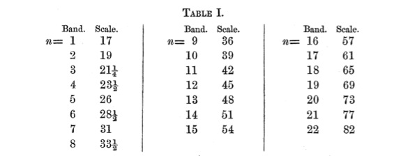 Maxwell_ColorTheory_1860_Table1