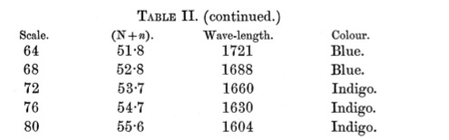 Maxwell_ColorTheory_1860_Table2b