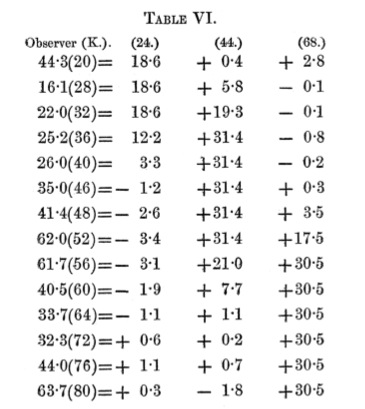 Maxwell_ColorTheory_1860_Table6