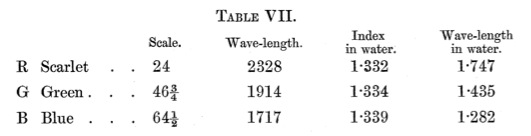 Maxwell_ColorTheory_1860_Table7