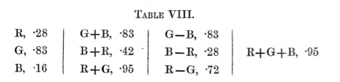 Maxwell_ColorTheory_1860_Table8