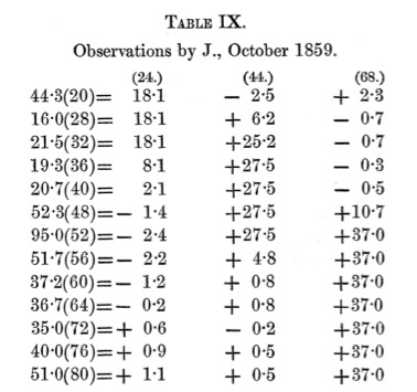 Maxwell_ColorTheory_1860_Table9