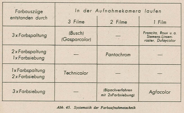fdee74206cc2e Schmidt Farbfilmtechnik 1943-45