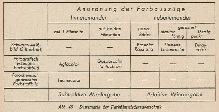 Schmidt_Farbfilmtechnik_1943-49