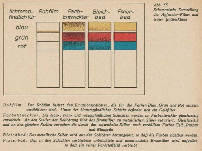 Schmidt_Farbfilmtechnik_1943-55