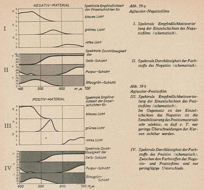 Schmidt_Farbfilmtechnik_1943-59