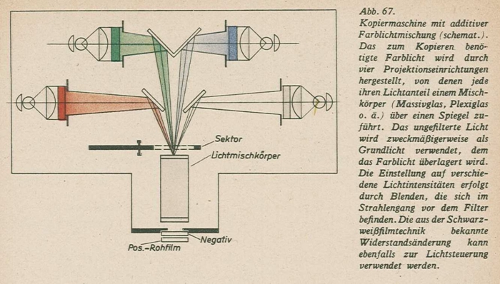 Schmidt_Farbfilmtechnik_1943-67