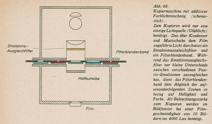 Schmidt_Farbfilmtechnik_1943-68