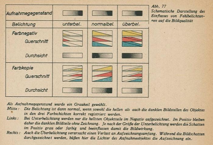 Schmidt_Farbfilmtechnik_1943-77