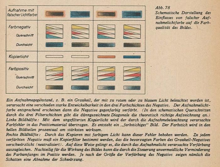 Schmidt_Farbfilmtechnik_1943-78