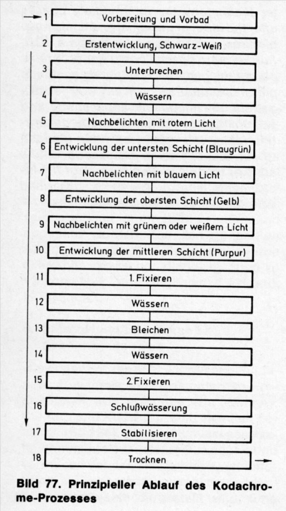 Webers-Westendorp_Kodachrome_1979-1