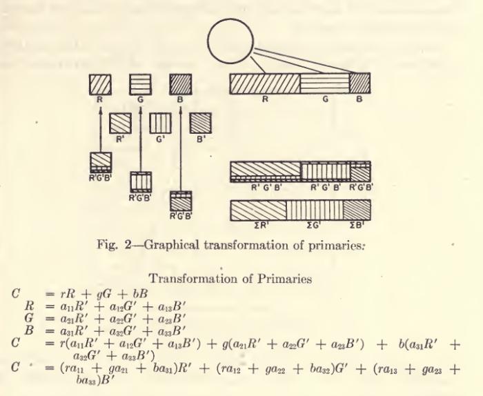 HansonRichey_ThreeColorProcess_1949-2