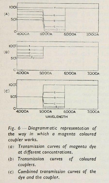 Hunt_ColourCouplers_1951-2