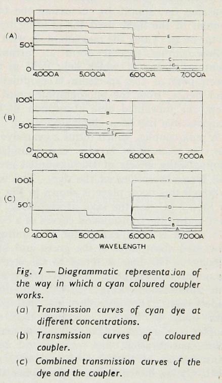 Hunt_ColourCouplers_1951-3