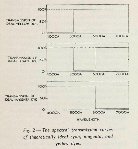 Hunt_Subtractive_1951-2