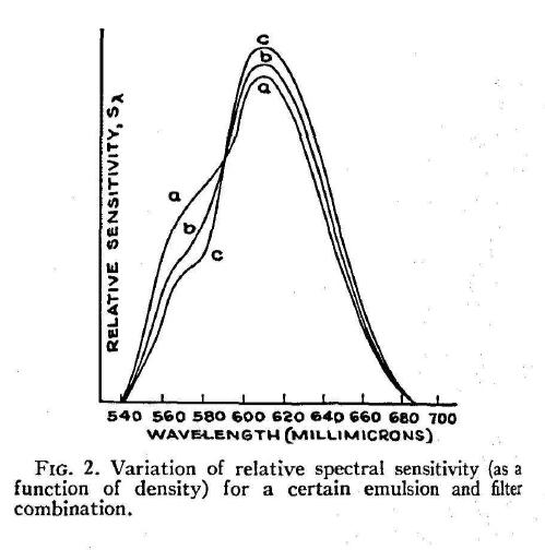 MacAdam_ColorPerceptionAndCinematography_1938-16
