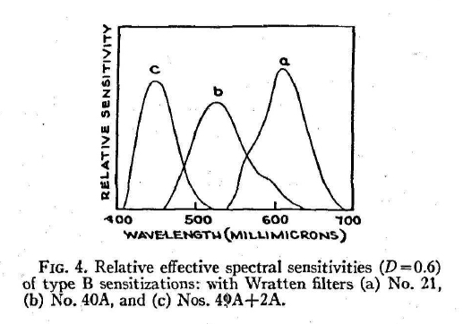 MacAdam_ColorPerceptionAndCinematography_1938-18