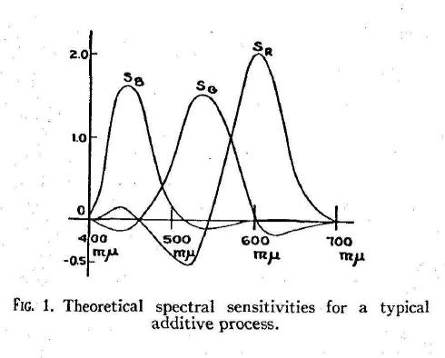 MacAdam_ColorPerceptionAndCinematography_1938-2
