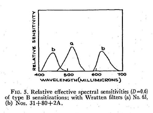 MacAdam_ColorPerceptionAndCinematography_1938-23