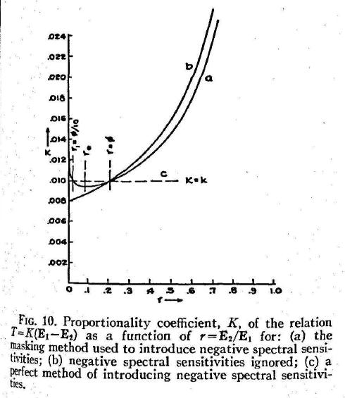 MacAdam_ColorPerceptionAndCinematography_1938-59