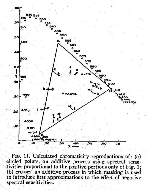 MacAdam_ColorPerceptionAndCinematography_1938-68
