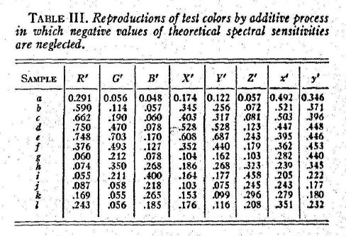 MacAdam_ColorPerceptionAndCinematography_1938-74
