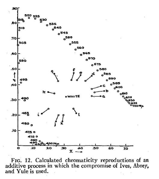 MacAdam_ColorPerceptionAndCinematography_1938-82