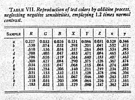 MacAdam_ColorPerceptionAndCinematography_1938-87
