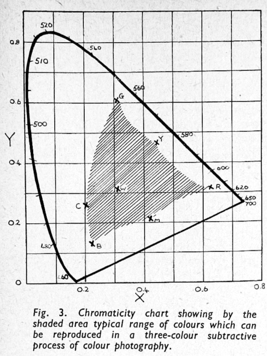 Wright_ThreeColorProcess_1948-4
