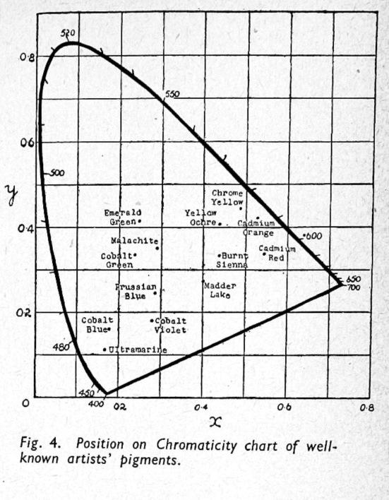 Wright_ThreeColorProcess_1948-5
