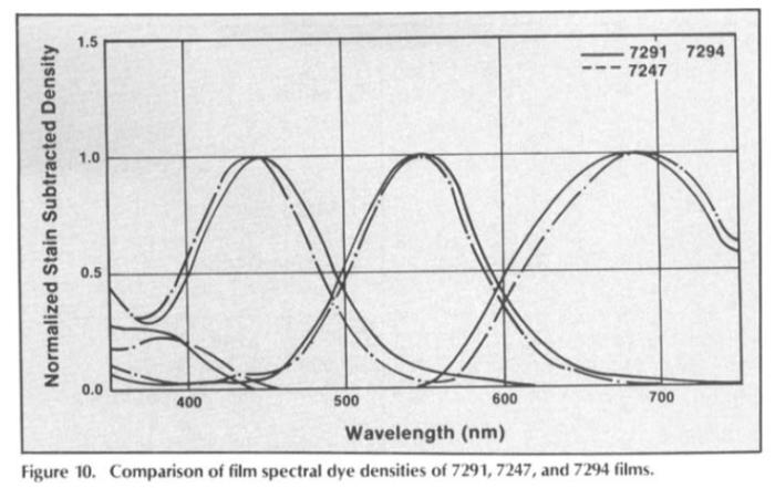 Filter | Timeline of Historical Film Colors